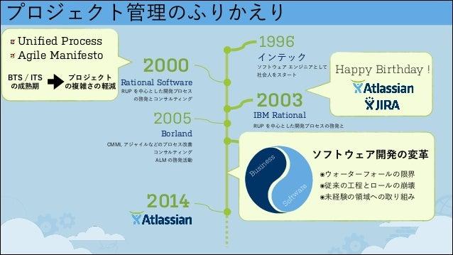プロジェクト管理のふりかえり 2000 Rational Software RUP を中心とした開発プロセス の啓発とコンサルティング 1996 インテック ソフトウェア エンジニアとして 社会人をスタート 2003 IBM Rationa...