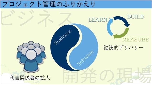 ビジネス 開発の現場 プロジェクト管理のふりかえり Business Softw are 利害関係者の拡大 BUILD MEASURE LEARN 継続的デリバリー