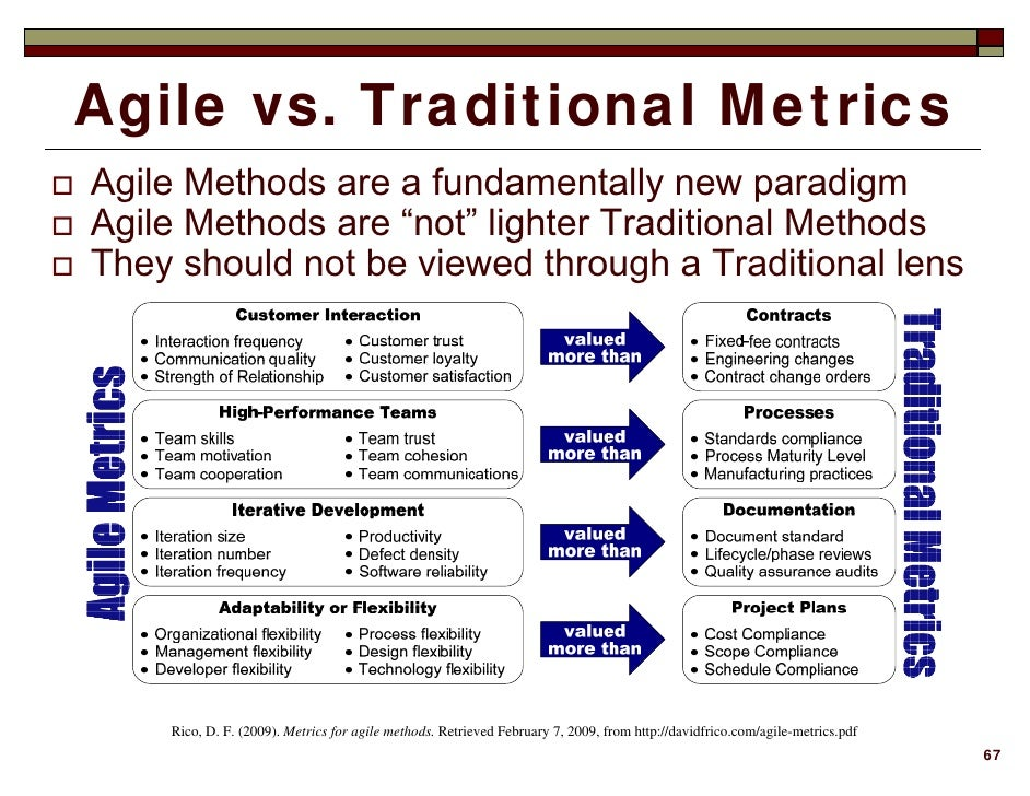 Business value of agile methods using return on investment for Agile vs traditional methodologies