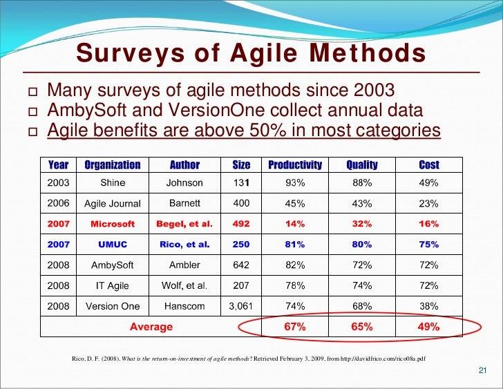 a survey of agile software methodologies