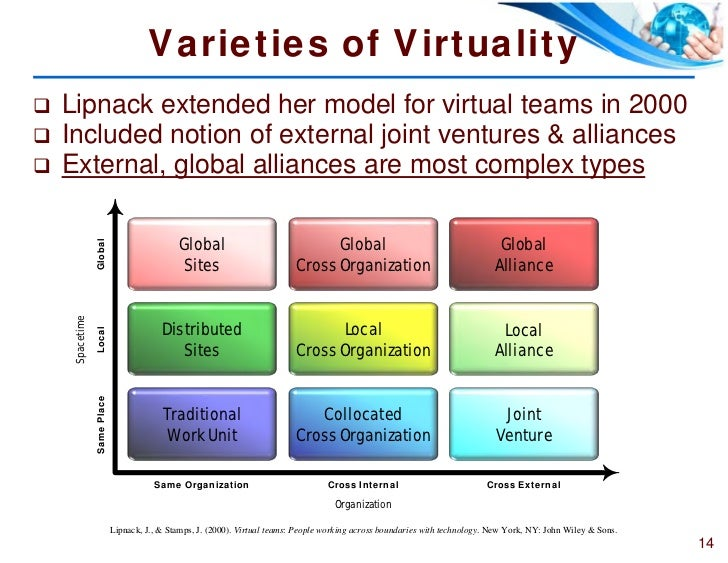 """large virtual team management Types of communication medium  weekly meetings are also used to follow up on information from large meetings, management team meetings etc from a """"what's-in."""