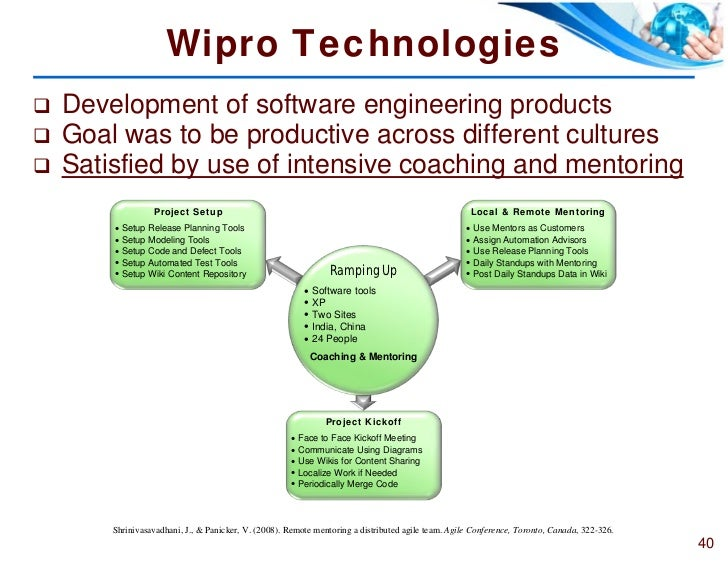 lean at wipro