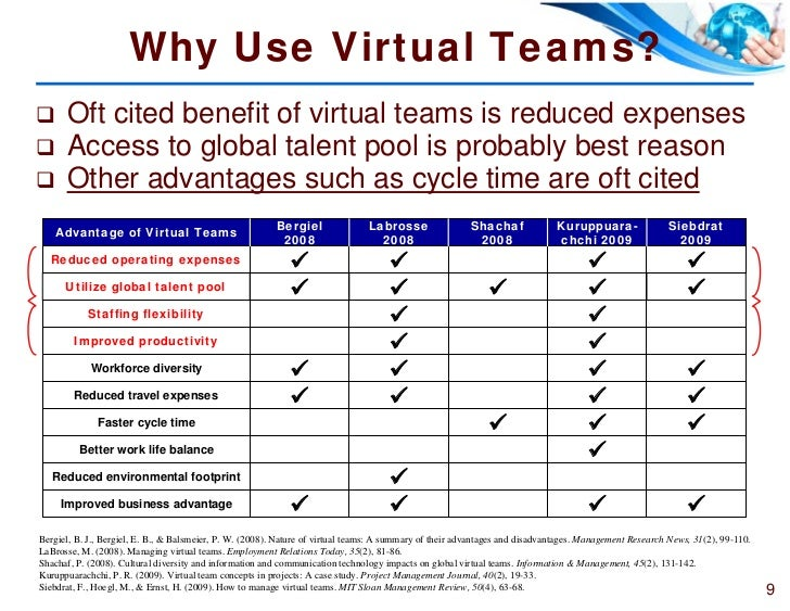 8 9 why use virtual teams - Working On A Team Advantages And Disadvantages