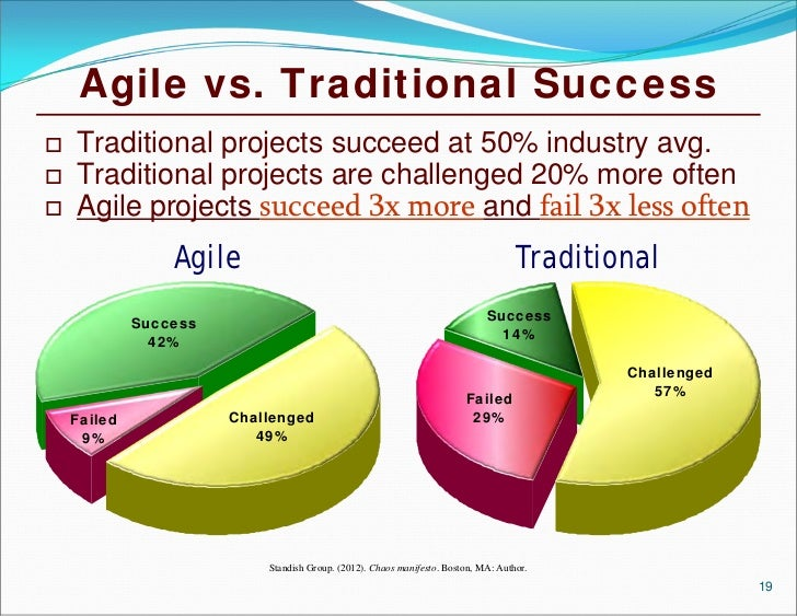 Business value of agile methods using roi and real options for Agile vs traditional project management