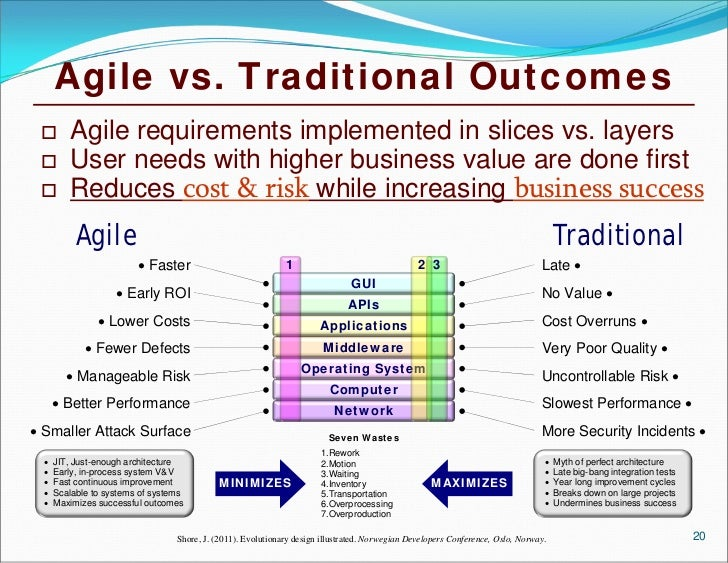 Business value of agile methods using roi and real options for Agile vs traditional methodologies
