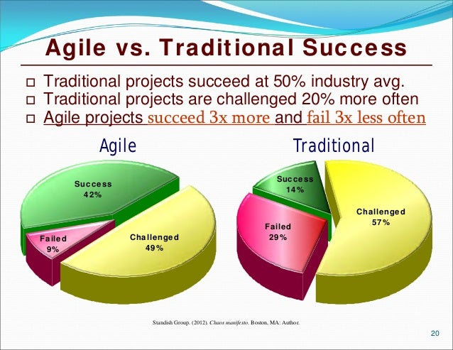 Agile methods cost of quality benefits of testing early for Traditional project management vs agile methodology