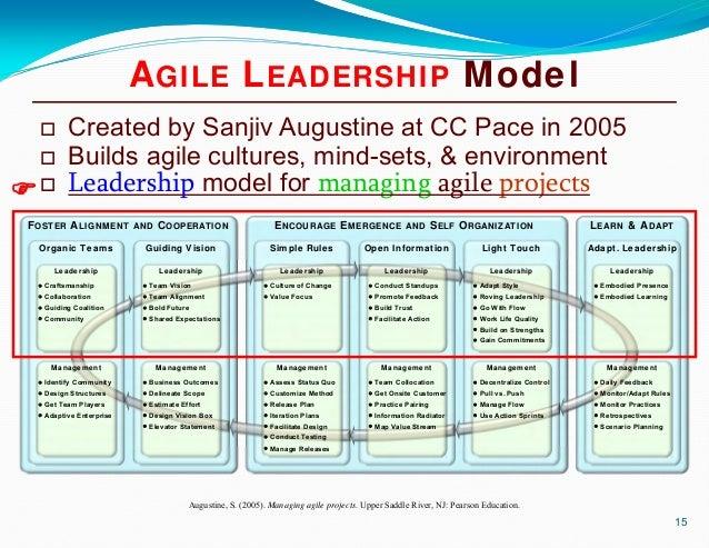 Upper Saddle River Nj >> Lean & Agile Organizational Leadership: History, Theory ...