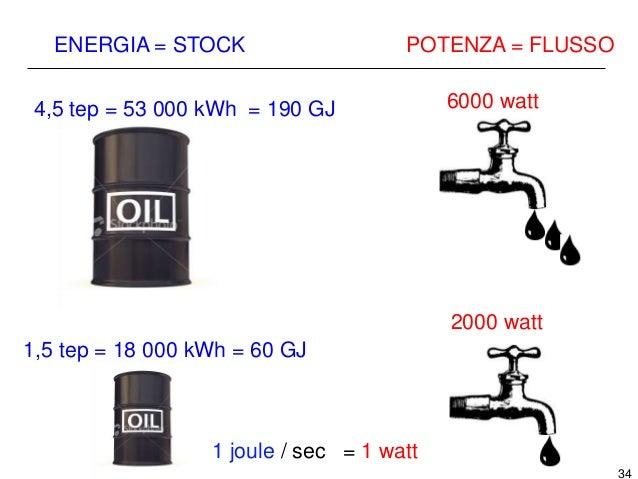 35 SVIZZERA: USO DI ENERGIA PRO CAPITE (non solo elettrica) anno potenza watt energia tep (tonnellate equivalenti di petro...