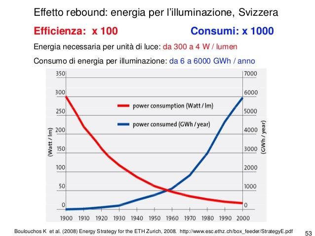 54 Rubin J., Tal B., Does Energy Efficiency Save Energy? Strateg Econ – 27 November 2007, pp. 4-7 http://research.cibcwm.c...