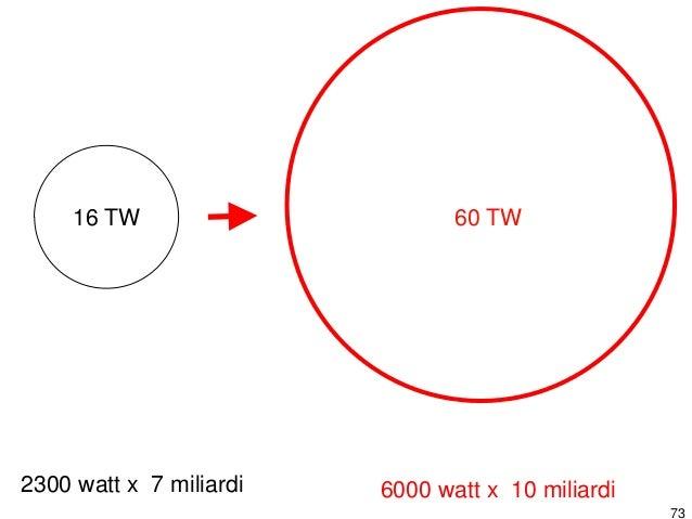 74 20 TW 2000 watt x 10 miliardi2300 watt x 7 miliardi 16 TW Paesi ricchi Paesi in sviluppo.