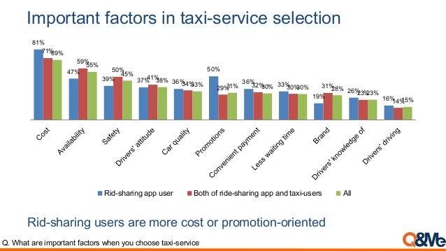 Survey] Grab / Uber: Ride share app usage in Vietnam