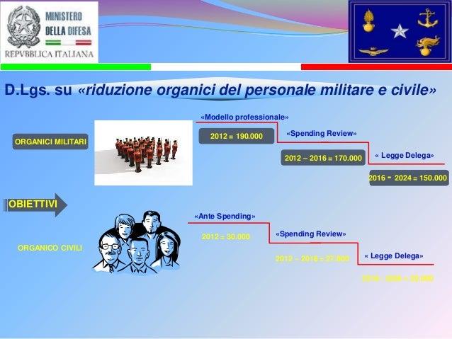 D.Lgs. su «riduzione organici del personale militare e civile» «Modello professionale» ORGANICI MILITARI  2012 = 190.000  ...
