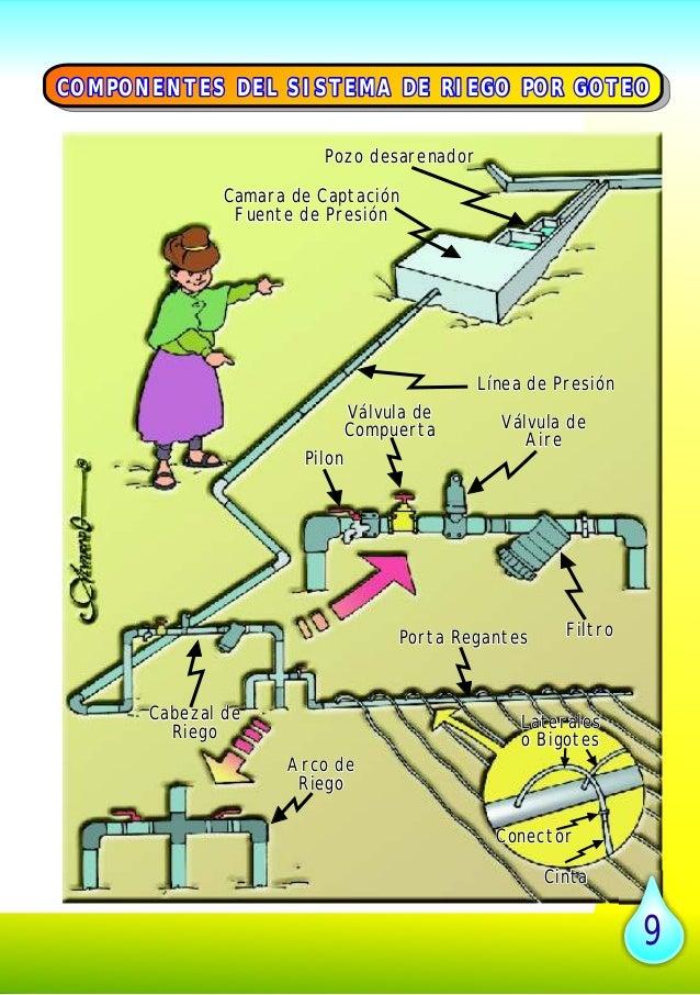 Manual de riego por goteo en peque as comunidades - Sistema de riego por goteo automatizado ...