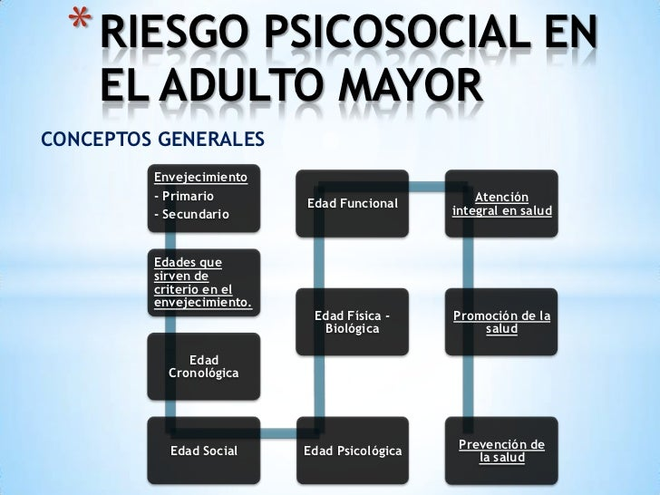 * RIESGO PSICOSOCIAL EN    EL ADULTO MAYORCONCEPTOS GENERALES         Envejecimiento         - Primario                   ...