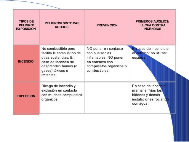SISTEMA DE IDENTIFICACION DE PELIGRODE LA NATIONAL FIREPROTECTION ASSOCIATION 704LANFPA. deUSA., desarrollóunsistemaestand...