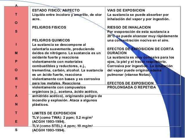 Temperatura de inflamación:RIESGO DETemperatura de inflamación:RIESGO DEINCENDIOINCENDIO 4 Inferior a 70º F (23ºC) 3 Baj...