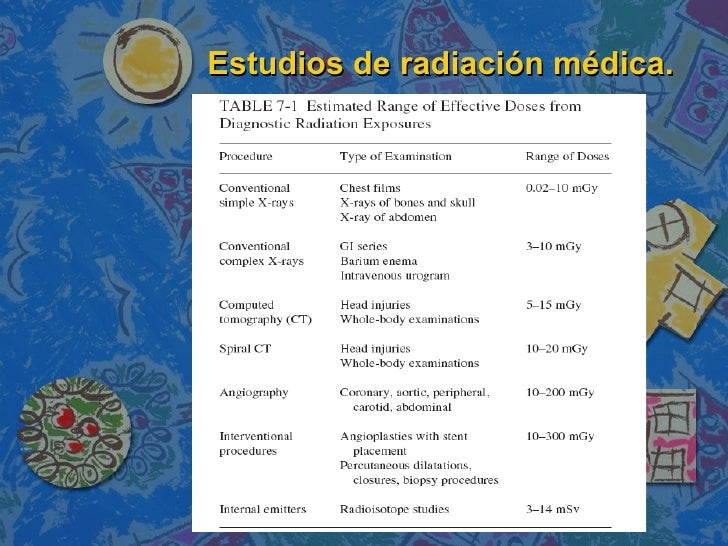 Estudios de radiación médica.