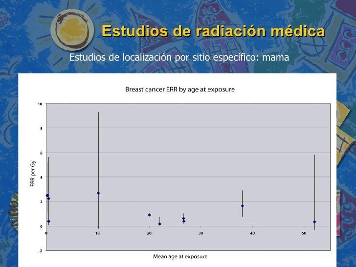 Estudios de radiación médica Estudios de localización por sitio específico: mama
