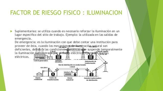 FACTOR DE RIESGO FISICO : ILUMINACION  Suplementarias: se utiliza cuando es necesario reforzar la iluminación en un lugar...