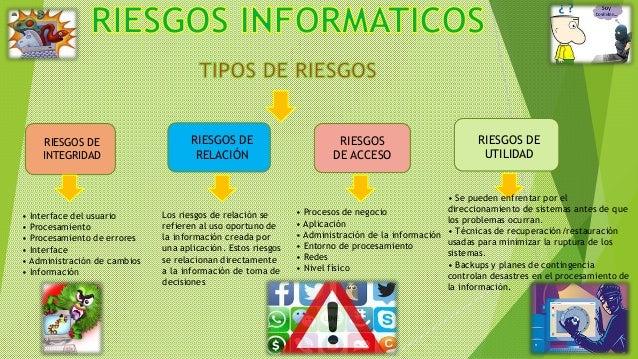 RIESGOS DE INTEGRIDAD RIESGOS DE RELACIÓN RIESGOS DE ACCESO RIESGOS DE UTILIDAD • Interface del usuario • Procesamiento • ...