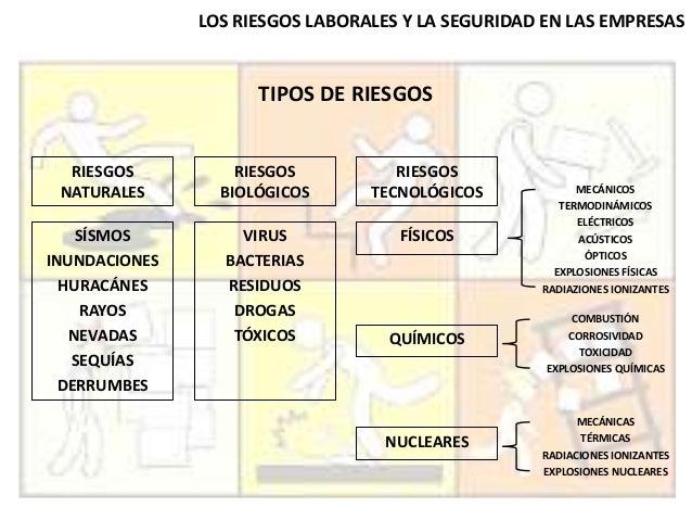 LOS RIESGOS LABORALES Y LA SEGURIDAD EN LAS EMPRESAS TIPOS DE RIESGOS RIESGOS NATURALES RIESGOS BIOLÓGICOS RIESGOS TECNOLÓ...