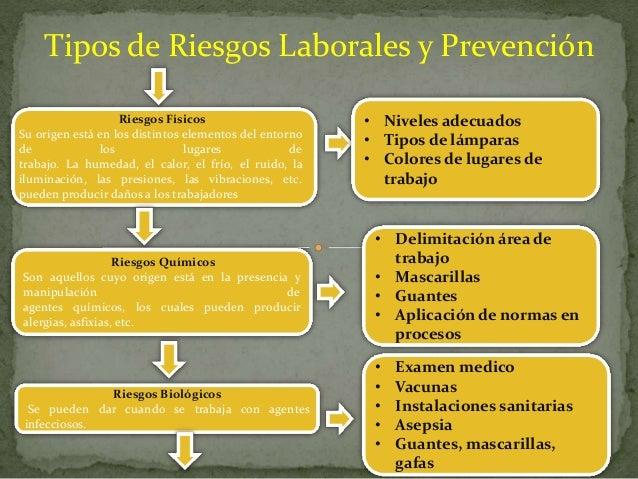 Riesgos laborales y prevencion for Prevencion de riesgos laborales en la oficina