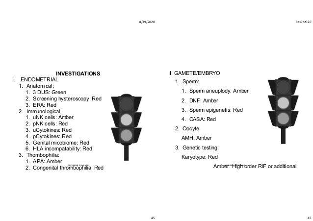 8/19/2020 45 INVESTIGATIONS I. ENDOMETRIAL 1. Anatomical: 1. 3 DUS: Green 2. Screening hysteroscopy: Red 3. ERA: Red 2. Im...