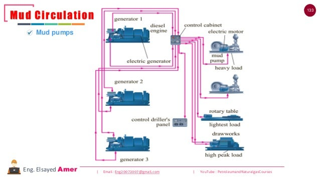 133 | Email : Eng20072007@gmail.com | YouTube : PetroleumandNaturalgasCoursesEng. Elsayed Amer Mud Circulation Mud pumps
