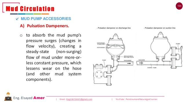 134 | Email : Eng20072007@gmail.com | YouTube : PetroleumandNaturalgasCoursesEng. Elsayed Amer o to absorb the mud pump's ...