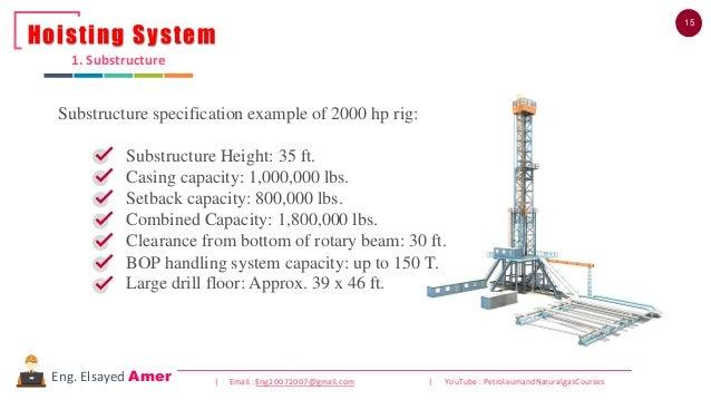 15 | Email : Eng20072007@gmail.com | YouTube : PetroleumandNaturalgasCoursesEng. Elsayed Amer 1. Substructure Hoisting Sys...