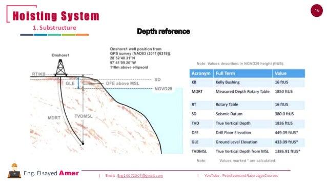 16 | Email : Eng20072007@gmail.com | YouTube : PetroleumandNaturalgasCoursesEng. Elsayed Amer Depth reference 1. Substruct...