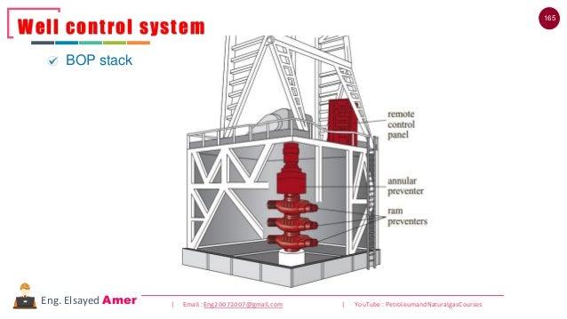 165 | Email : Eng20072007@gmail.com | YouTube : PetroleumandNaturalgasCoursesEng. Elsayed Amer Well control system BOP sta...