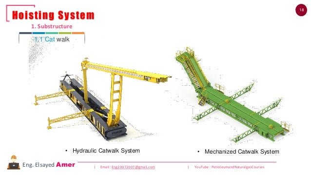 18 | Email : Eng20072007@gmail.com | YouTube : PetroleumandNaturalgasCoursesEng. Elsayed Amer • Hydraulic Catwalk System •...