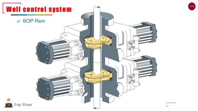 173 | Email : Eng20072007@gmail.com | YouTube : PetroleumandNaturalgasCoursesEng. Elsayed Amer Well control system BOP Ram