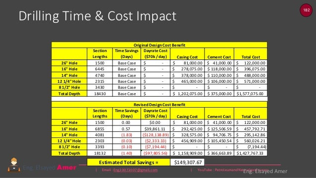 182 | Email : Eng20072007@gmail.com | YouTube : PetroleumandNaturalgasCoursesEng. Elsayed Amer Drilling Time & Cost Impact...