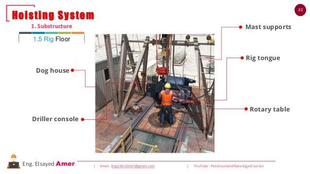 22 | Email : Eng20072007@gmail.com | YouTube : PetroleumandNaturalgasCoursesEng. Elsayed Amer 1. Substructure Hoisting Sys...