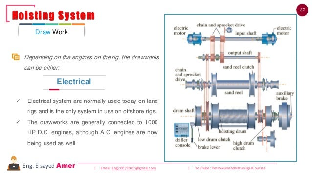 37 | Email : Eng20072007@gmail.com | YouTube : PetroleumandNaturalgasCoursesEng. Elsayed Amer ✓ Electrical system are norm...