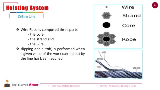 44 | Email : Eng20072007@gmail.com | YouTube : PetroleumandNaturalgasCoursesEng. Elsayed Amer ❖ Wire Rope is composed thre...