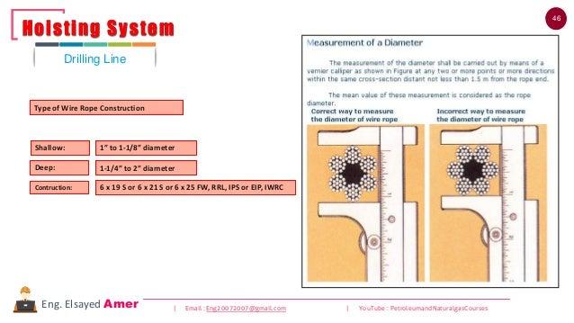 46 | Email : Eng20072007@gmail.com | YouTube : PetroleumandNaturalgasCoursesEng. Elsayed Amer Type of Wire Rope Constructi...