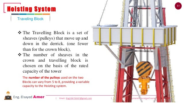 51 | Email : Eng20072007@gmail.com | YouTube : PetroleumandNaturalgasCoursesEng. Elsayed Amer ❖ The Travelling Block is a ...