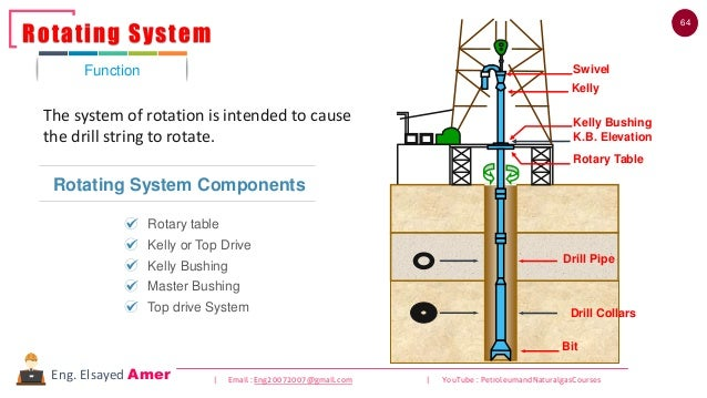 64 | Email : Eng20072007@gmail.com | YouTube : PetroleumandNaturalgasCoursesEng. Elsayed Amer The system of rotation is in...