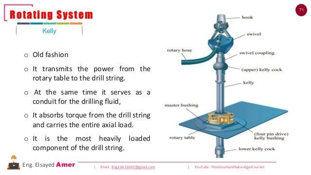 71 | Email : Eng20072007@gmail.com | YouTube : PetroleumandNaturalgasCoursesEng. Elsayed Amer o Old fashion o It transmits...