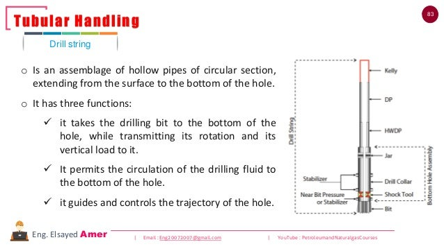 83 | Email : Eng20072007@gmail.com | YouTube : PetroleumandNaturalgasCoursesEng. Elsayed Amer o Is an assemblage of hollow...