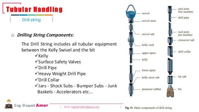 84 | Email : Eng20072007@gmail.com | YouTube : PetroleumandNaturalgasCoursesEng. Elsayed Amer Drill string Tubular Handlin...