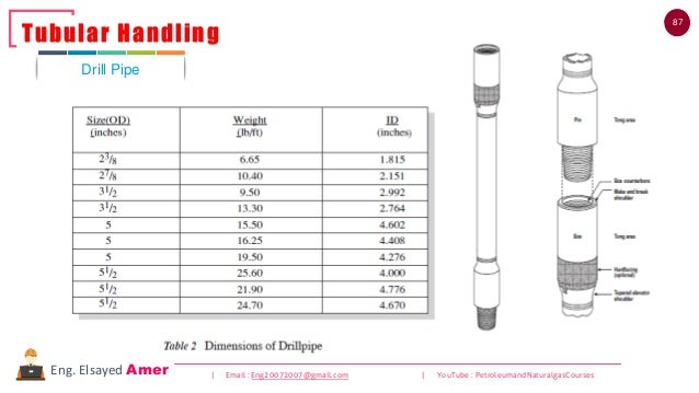 87 | Email : Eng20072007@gmail.com | YouTube : PetroleumandNaturalgasCoursesEng. Elsayed Amer Drill Pipe Tubular Handling