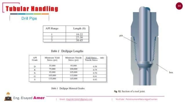 88 | Email : Eng20072007@gmail.com | YouTube : PetroleumandNaturalgasCoursesEng. Elsayed Amer Drill Pipe Tubular Handling