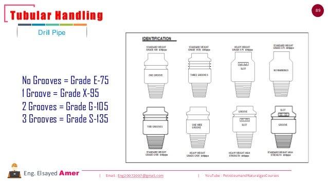 89 | Email : Eng20072007@gmail.com | YouTube : PetroleumandNaturalgasCoursesEng. Elsayed Amer Drill Pipe Tubular Handling ...