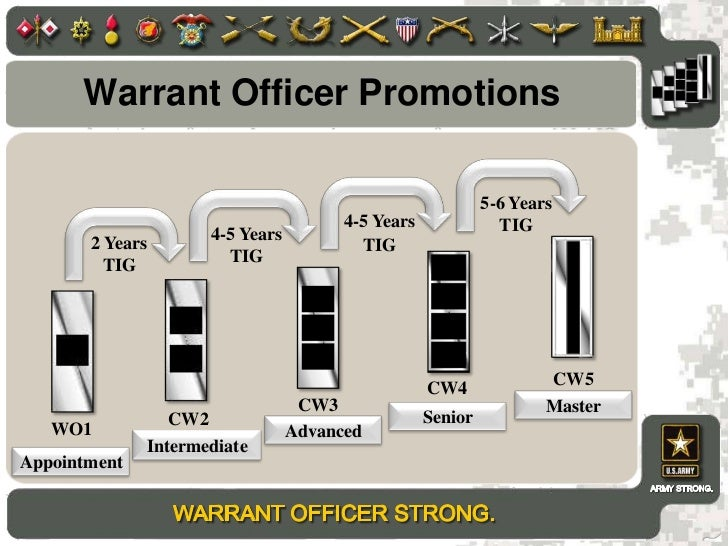 warrant officer dating enlisted promotions
