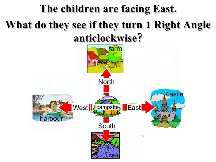 Right Angles Clockwise Anticlockwise