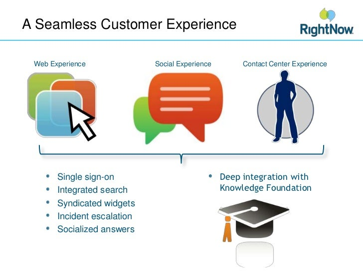 A Seamless Customer Experience<br />Web Experience<br />Social Experience<br />Contact Center Experience<br />Single sign-...